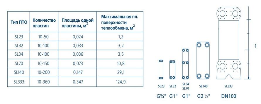Теплообменник площадь характеристика паяный пластинчатый теплообменник в системах кондиционирования возможность разморозки