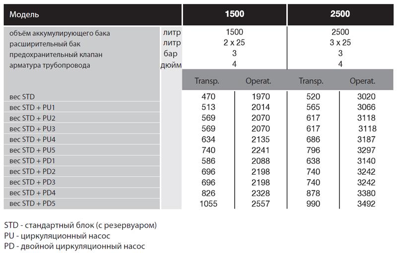 Гидромодули Clint MR 50-80 MR 1500-2500